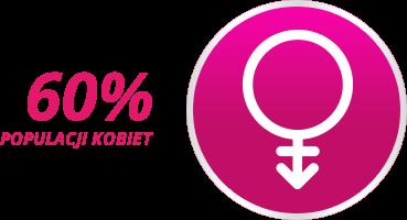 Przewlekla niewydolnosc zylna posiada 60% populacji kobiet