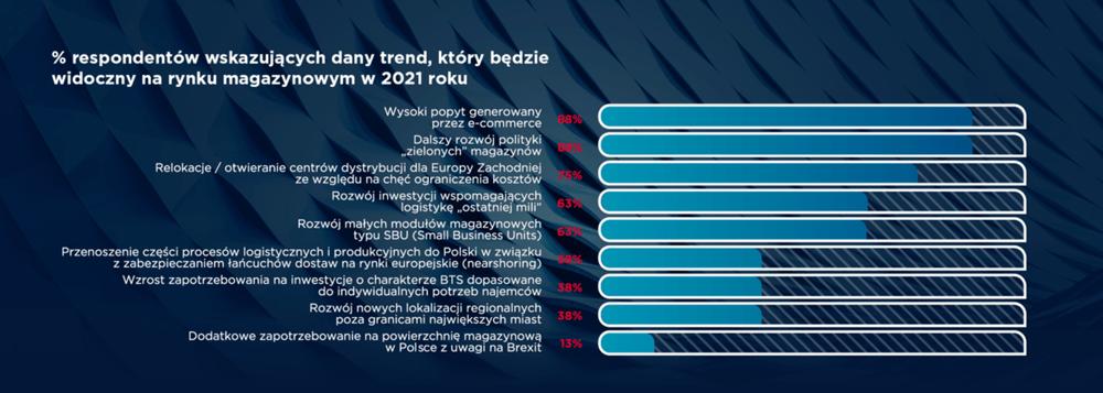 Magazyny 2021 raport